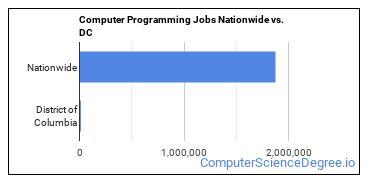 Computer Programming Jobs Nationwide vs. DC