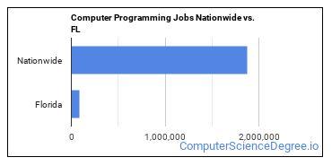 Computer Programming Jobs Nationwide vs. FL