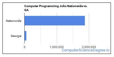 Computer Programming Jobs Nationwide vs. GA