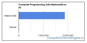 Computer Programming Jobs Nationwide vs. HI