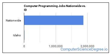 Computer Programming Jobs Nationwide vs. ID