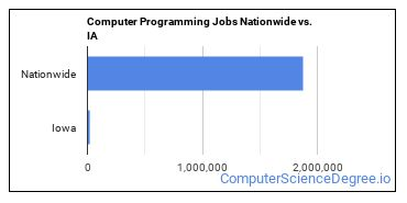Computer Programming Jobs Nationwide vs. IA