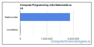 Computer Programming Jobs Nationwide vs. LA