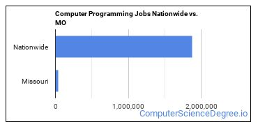 Computer Programming Jobs Nationwide vs. MO