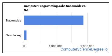 Computer Programming Jobs Nationwide vs. NJ
