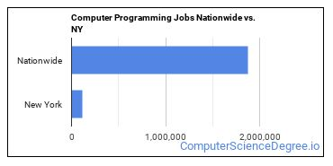 Computer Programming Jobs Nationwide vs. NY
