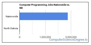 Computer Programming Jobs Nationwide vs. ND
