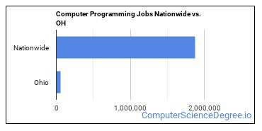 Computer Programming Jobs Nationwide vs. OH