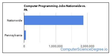 Computer Programming Jobs Nationwide vs. PA