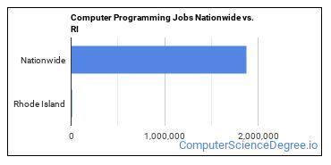 Computer Programming Jobs Nationwide vs. RI