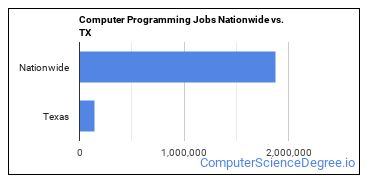 Computer Programming Jobs Nationwide vs. TX