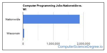 Computer Programming Jobs Nationwide vs. WI