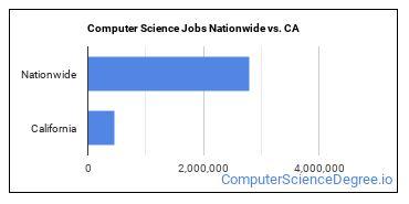Computer Science Jobs Nationwide vs. CA