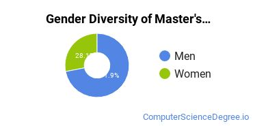 Gender Diversity of Master's Degrees in Computer Science