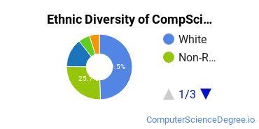 Computer Science Majors in LA Ethnic Diversity Statistics