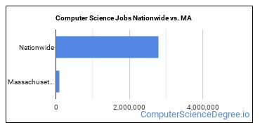 Computer Science Jobs Nationwide vs. MA