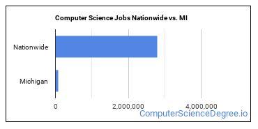 Computer Science Jobs Nationwide vs. MI