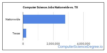 Computer Science Jobs Nationwide vs. TX