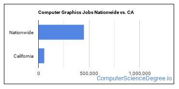 Computer Graphics Jobs Nationwide vs. CA