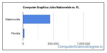 Computer Graphics Jobs Nationwide vs. FL