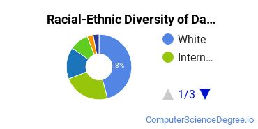 Racial-Ethnic Diversity of Data Modeling/Warehousing and Database Administration Students with Bachelor's Degrees