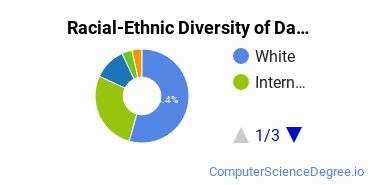 Racial-Ethnic Diversity of Data Modeling/Warehousing and Database Administration Bachelor's Degree Students