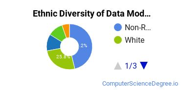 Database Modeling & Administration Majors in CA Ethnic Diversity Statistics
