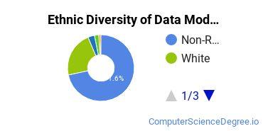 Database Modeling & Administration Majors in DC Ethnic Diversity Statistics