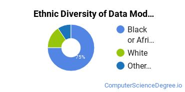Database Modeling & Administration Majors in GA Ethnic Diversity Statistics