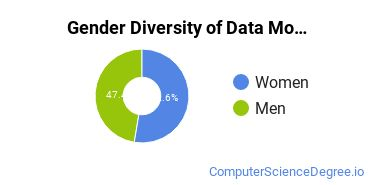 Database Modeling & Administration Majors in GA Gender Diversity Statistics