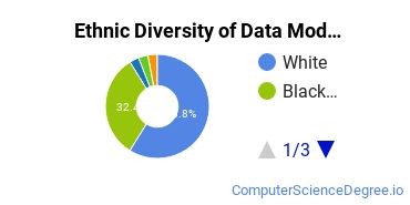 Database Modeling & Administration Majors in IN Ethnic Diversity Statistics