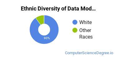 Database Modeling & Administration Majors in KS Ethnic Diversity Statistics