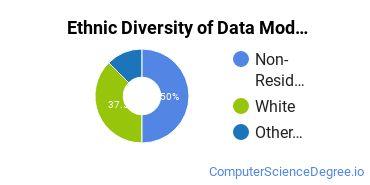 Database Modeling & Administration Majors in KY Ethnic Diversity Statistics