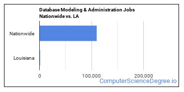 Database Modeling & Administration Jobs Nationwide vs. LA