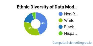 Database Modeling & Administration Majors in MD Ethnic Diversity Statistics