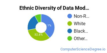 Database Modeling & Administration Majors in MN Ethnic Diversity Statistics