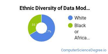 Database Modeling & Administration Majors in MS Ethnic Diversity Statistics