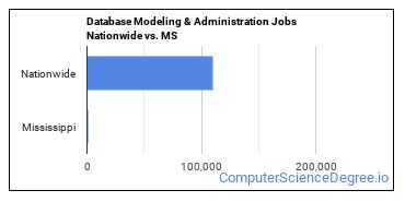 Database Modeling & Administration Jobs Nationwide vs. MS