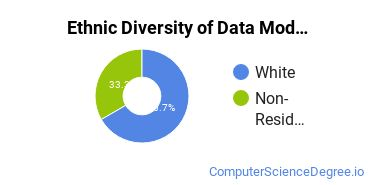 Database Modeling & Administration Majors in MO Ethnic Diversity Statistics
