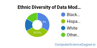 Database Modeling & Administration Majors in NV Ethnic Diversity Statistics
