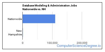 Database Modeling & Administration Jobs Nationwide vs. NH