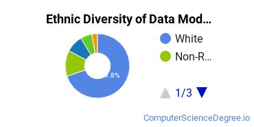 Database Modeling & Administration Majors in NC Ethnic Diversity Statistics