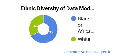 Database Modeling & Administration Majors in OK Ethnic Diversity Statistics