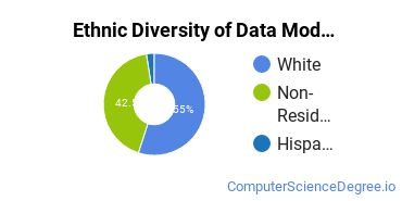 Database Modeling & Administration Majors in OR Ethnic Diversity Statistics