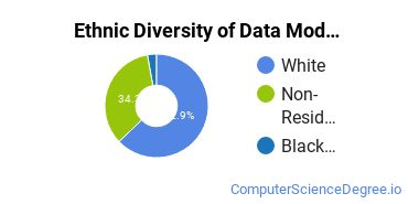 Database Modeling & Administration Majors in PA Ethnic Diversity Statistics