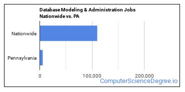 Database Modeling & Administration Jobs Nationwide vs. PA