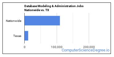Database Modeling & Administration Jobs Nationwide vs. TX