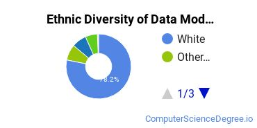Database Modeling & Administration Majors in UT Ethnic Diversity Statistics