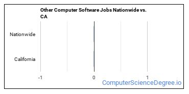 Other Computer Software Jobs Nationwide vs. CA