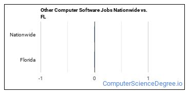 Other Computer Software Jobs Nationwide vs. FL